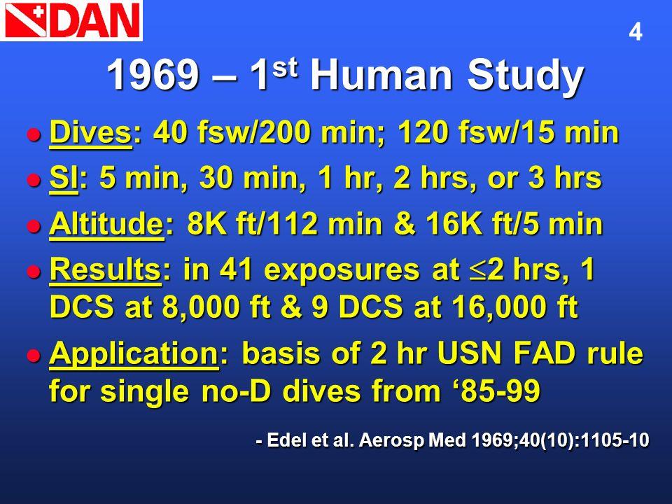 4 1969 – 1 st Human Study Dives: 40 fsw/200 min; 120 fsw/15 min Dives: 40 fsw/200 min; 120 fsw/15 min SI: 5 min, 30 min, 1 hr, 2 hrs, or 3 hrs SI: 5 m