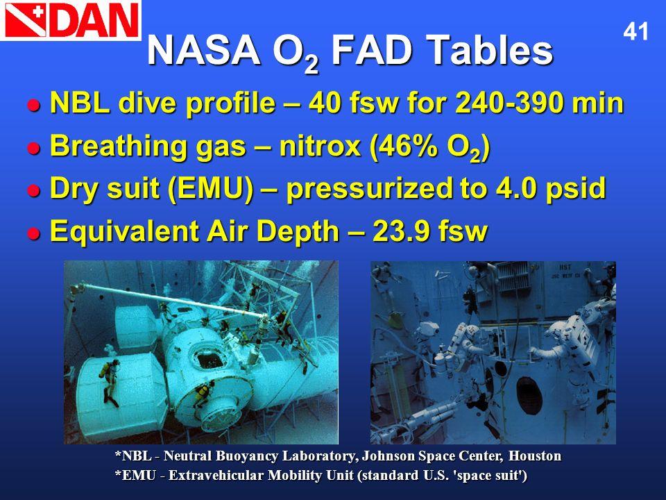 41 NASA O 2 FAD Tables NBL dive profile – 40 fsw for 240-390 min NBL dive profile – 40 fsw for 240-390 min Breathing gas – nitrox (46% O 2 ) Breathing