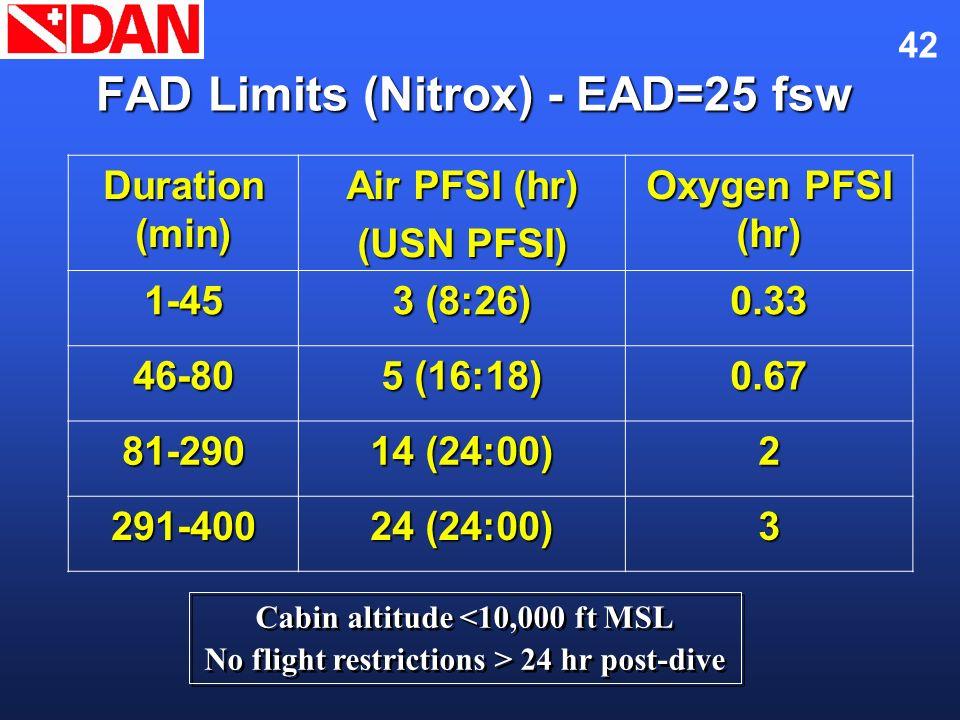 42 FAD Limits (Nitrox) - EAD=25 fsw Duration (min) Air PFSI (hr) (USN PFSI) Oxygen PFSI (hr) 1-45 3 (8:26) 0.33 46-80 5 (16:18) 0.67 81-290 14 (24:00)