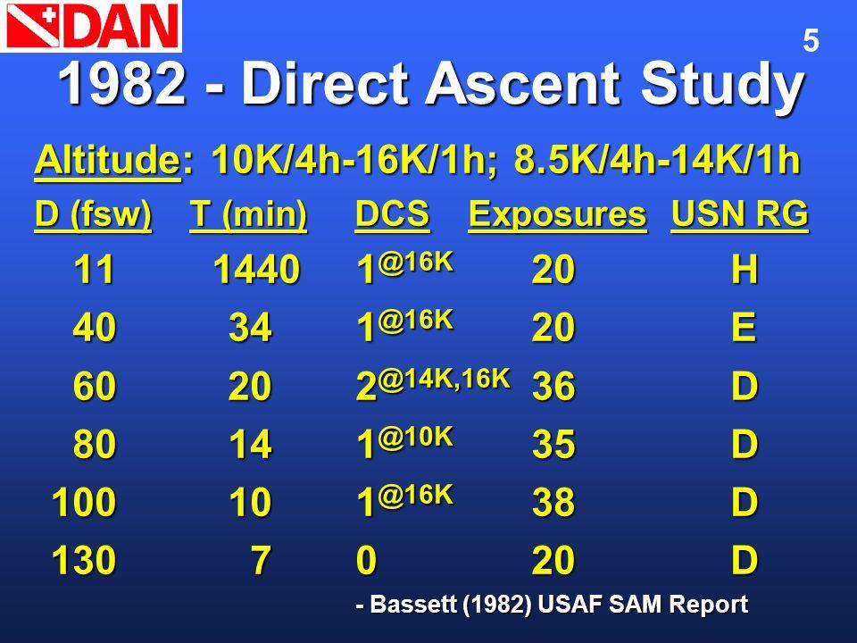 5 1982 - Direct Ascent Study Altitude: 10K/4h-16K/1h; 8.5K/4h-14K/1h D (fsw)T (min)DCSExposures USN RG 11 14401 @16K 20H 11 14401 @16K 20H 40 341 @16K