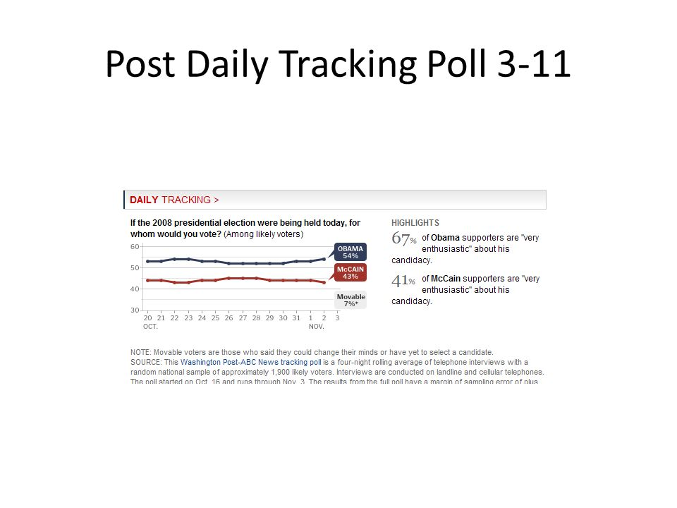 Post Daily Tracking Poll 3-11