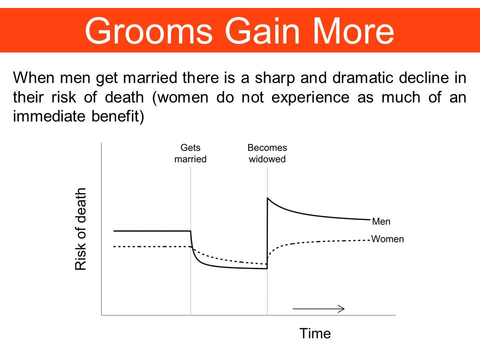 Grooms Gain More When men get married there is a sharp and dramatic decline in their risk of death (women do not experience as much of an immediate be