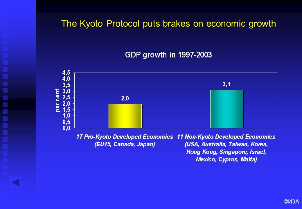 ©ИЭА The Kyoto Protocol puts brakes on economic growth