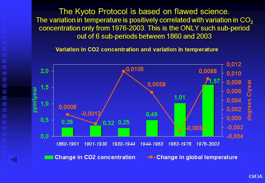 ©ИЭА The Kyoto Protocol is based on flawed science. The variation in temperature is positively correlated with variation in CO 2 concentration only fr