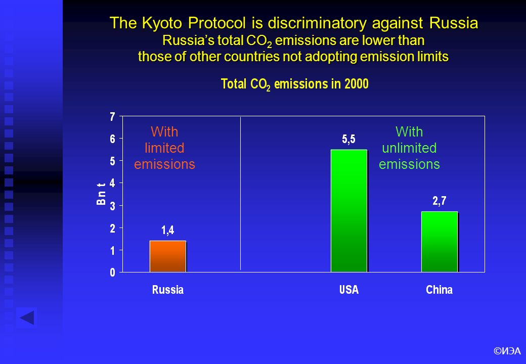 ©ИЭА The Kyoto Protocol is discriminatory against Russia Russias total CO 2 emissions are lower than those of other countries not adopting emission li