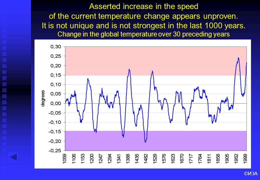 ©ИЭА Asserted increase in the speed of the current temperature change appears unproven. It is not unique and is not strongest in the last 1000 years.