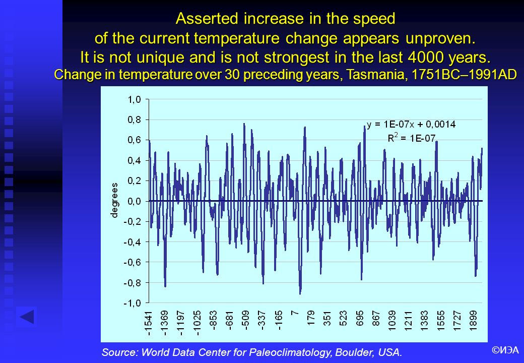 ©ИЭА Asserted increase in the speed of the current temperature change appears unproven. It is not unique and is not strongest in the last 4000 years.
