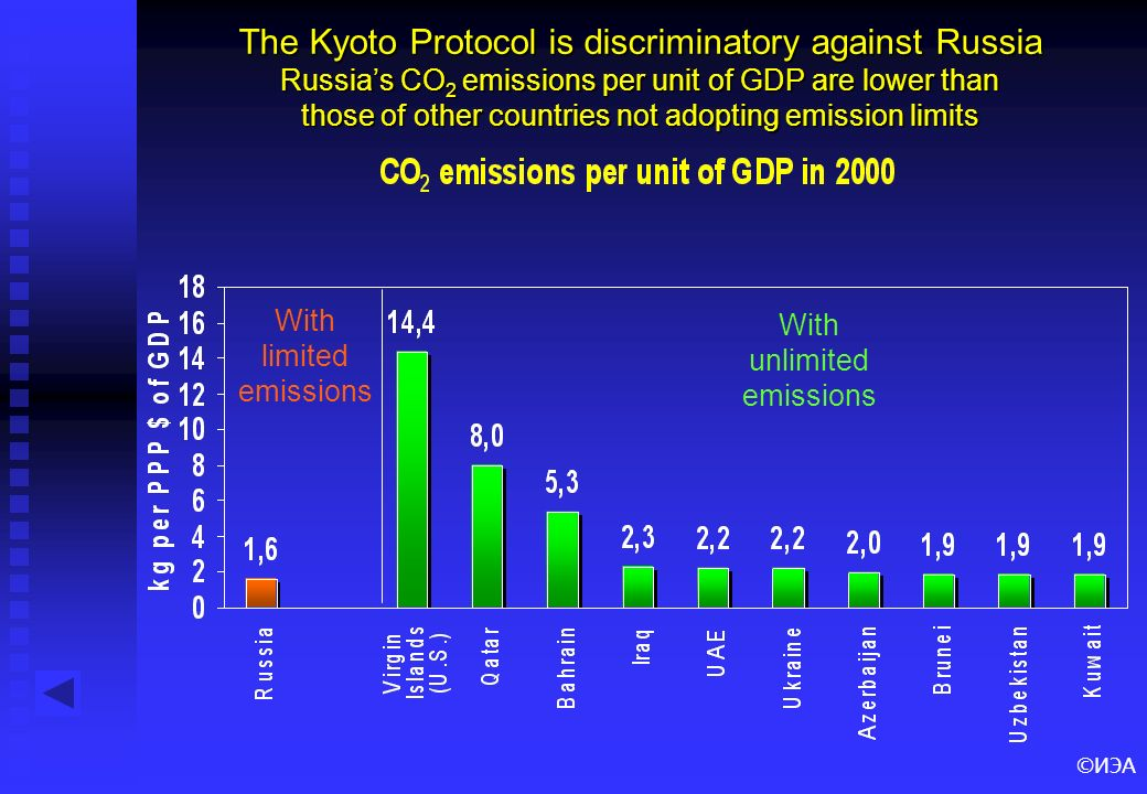©ИЭА The Kyoto Protocol is discriminatory against Russia Russias CO 2 emissions per unit of GDP are lower than those of other countries not adopting e