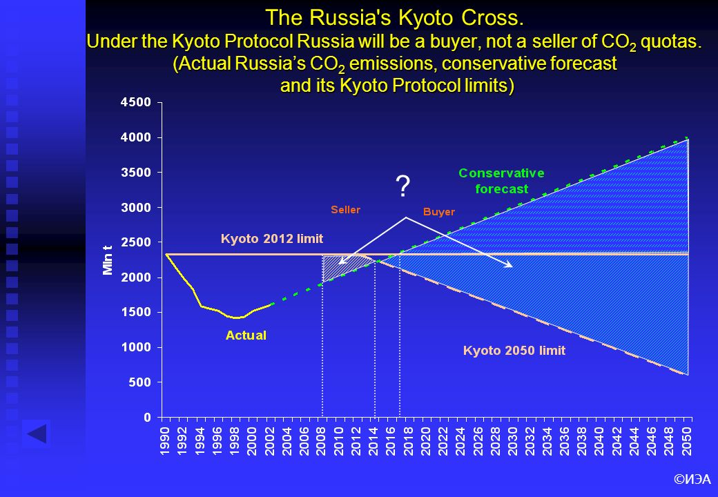 ©ИЭА The Russia's Kyoto Cross. Under the Kyoto Protocol Russia will be a buyer, not a seller of CO 2 quotas. (Actual Russias CO 2 emissions, conservat