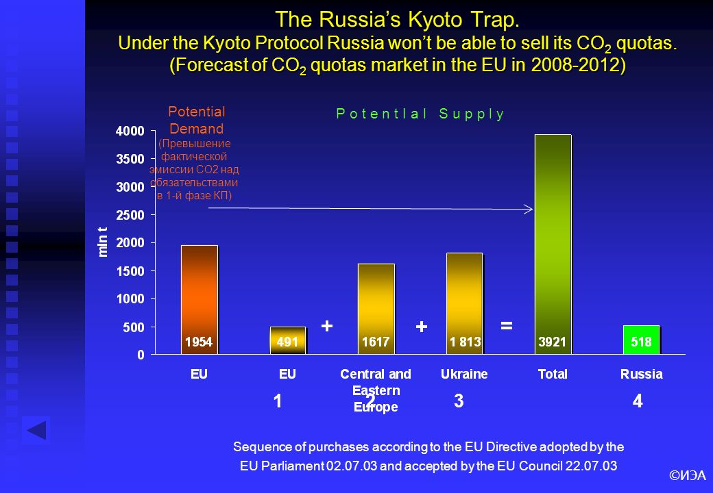 ©ИЭА The Russias Kyoto Trap. Under the Kyoto Protocol Russia wont be able to sell its CO 2 quotas. (Forecast of CO 2 quotas market in the EU in 2008-2