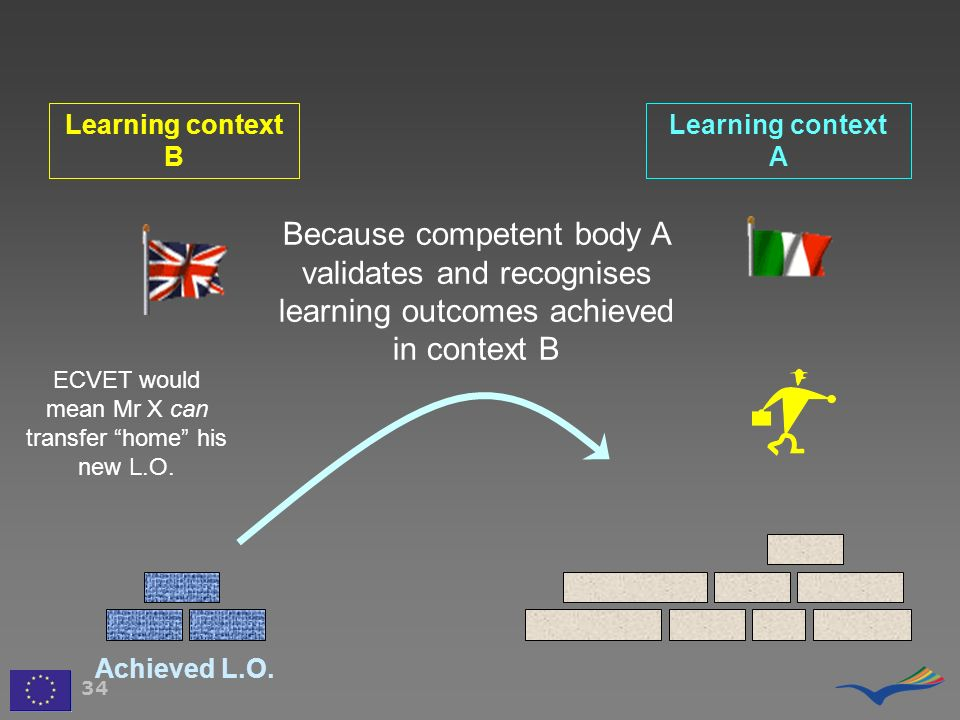 Learning context B Learning context A 34 Because competent body A validates and recognises learning outcomes achieved in context B Achieved L.O. ECVET