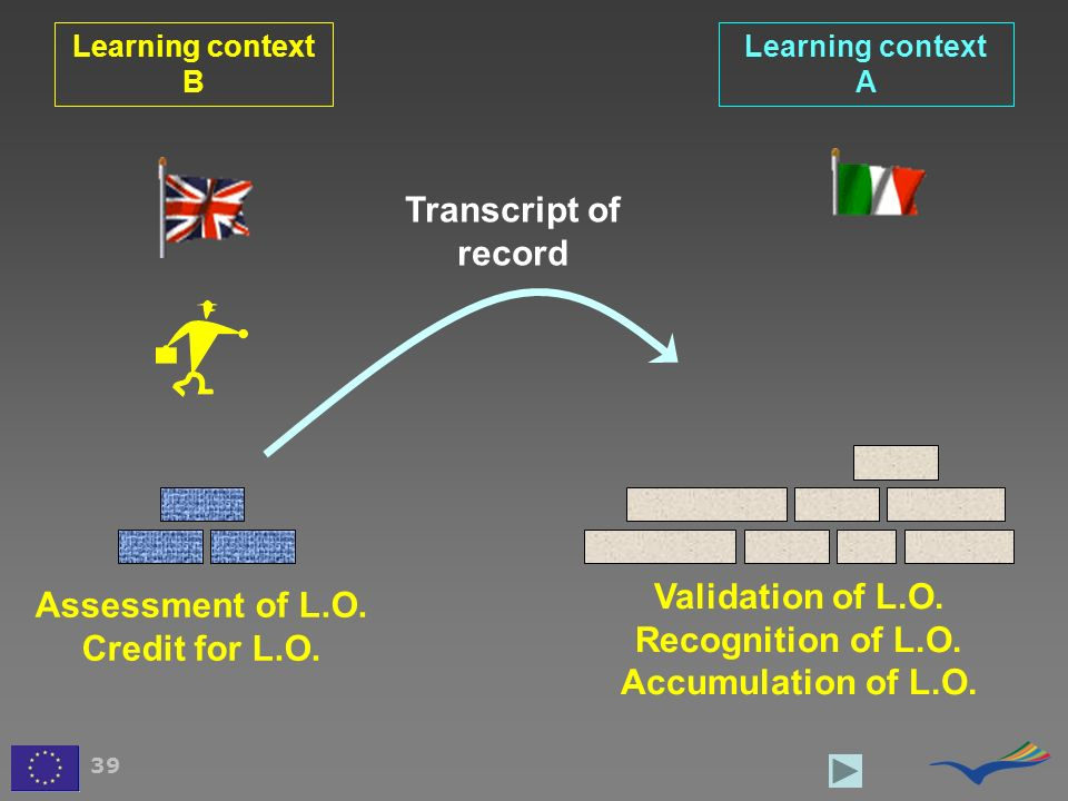 Learning context B Learning context A 39 Transcript of record Validation of L.O. Recognition of L.O. Accumulation of L.O. Assessment of L.O. Credit fo
