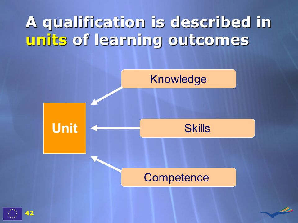 A qualification is described in units of learning outcomes 42 Unit Knowledge Skills Competence