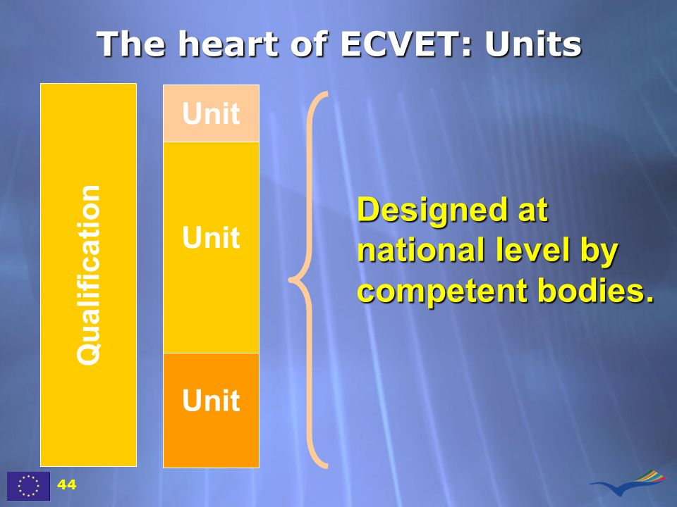 Qualification Unit The heart of ECVET: Units Designed at national level by competent bodies. 44