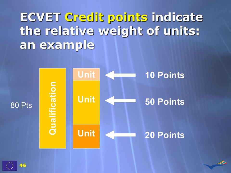 ECVET Credit points indicate the relative weight of units: an example 46 Qualification 10 Points 50 Points 20 Points Unit 80 Pts