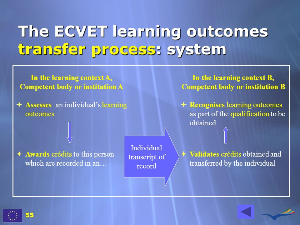 The ECVET learning outcomes transfer process: system In the learning context A, Competent body or institution A In the learning context B, Competent b