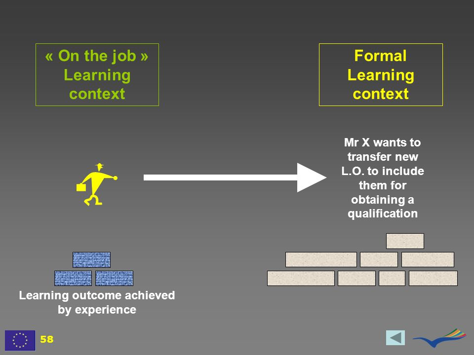 Mr X wants to transfer new L.O. to include them for obtaining a qualification Learning outcome achieved by experience Formal Learning context « On the