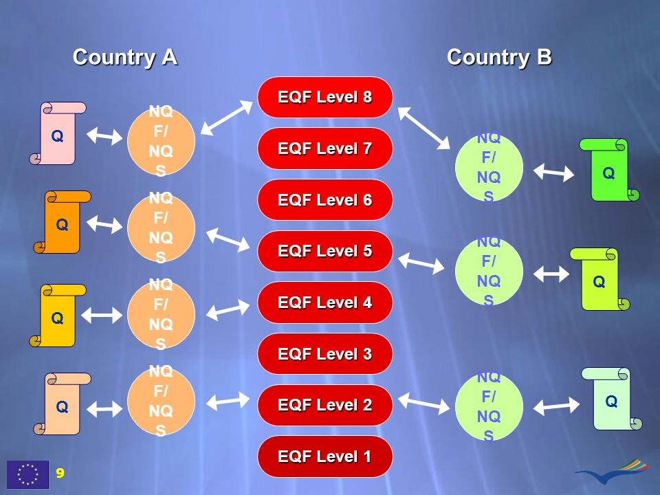 99 EQF Level 1 EQF Level 2 EQF Level 3 EQF Level 4 EQF Level 5 EQF Level 6 EQF Level 7 EQF Level 8 Q Q Q Q NQ F/ NQ S Q Q Q Country A Country B