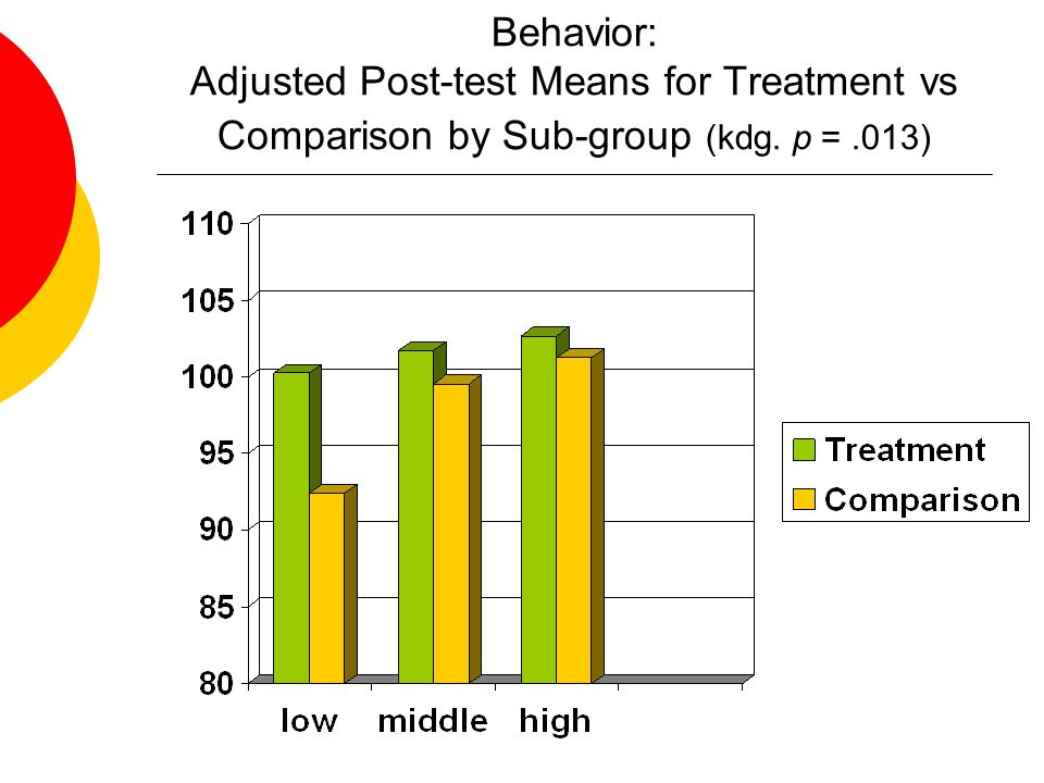 Behavior: Adjusted Post-test Means for Treatment vs Comparison by Sub-group (kdg. p =.013)