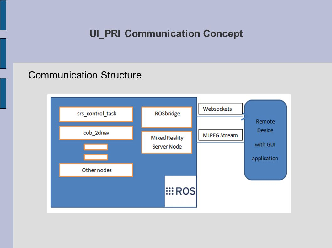 UI_PRI Communication Concept Communication Structure