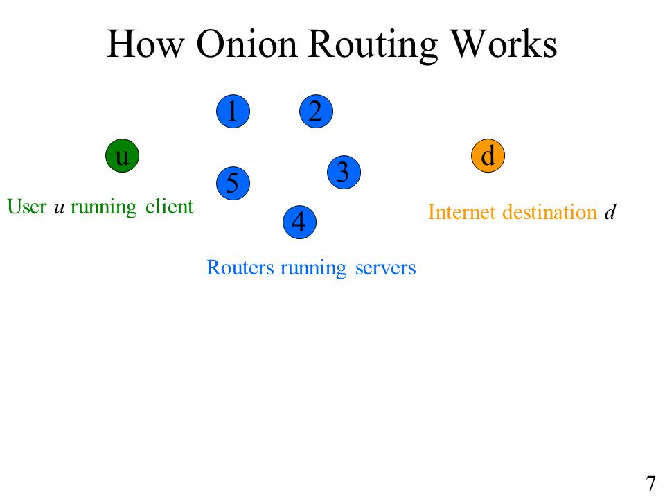 How Onion Routing Works User u running client Internet destination d Routers running servers ud 12 3 4 5 7