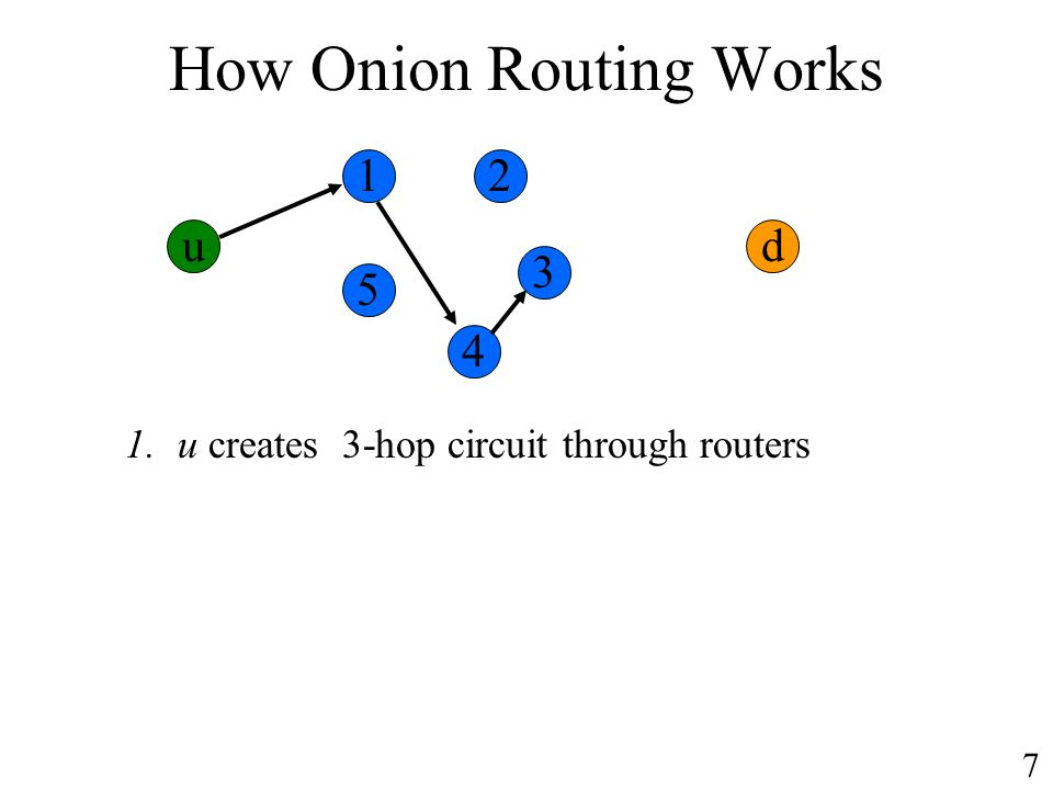 How Onion Routing Works ud 1.u creates 3-hop circuit through routers 12 3 4 5 7