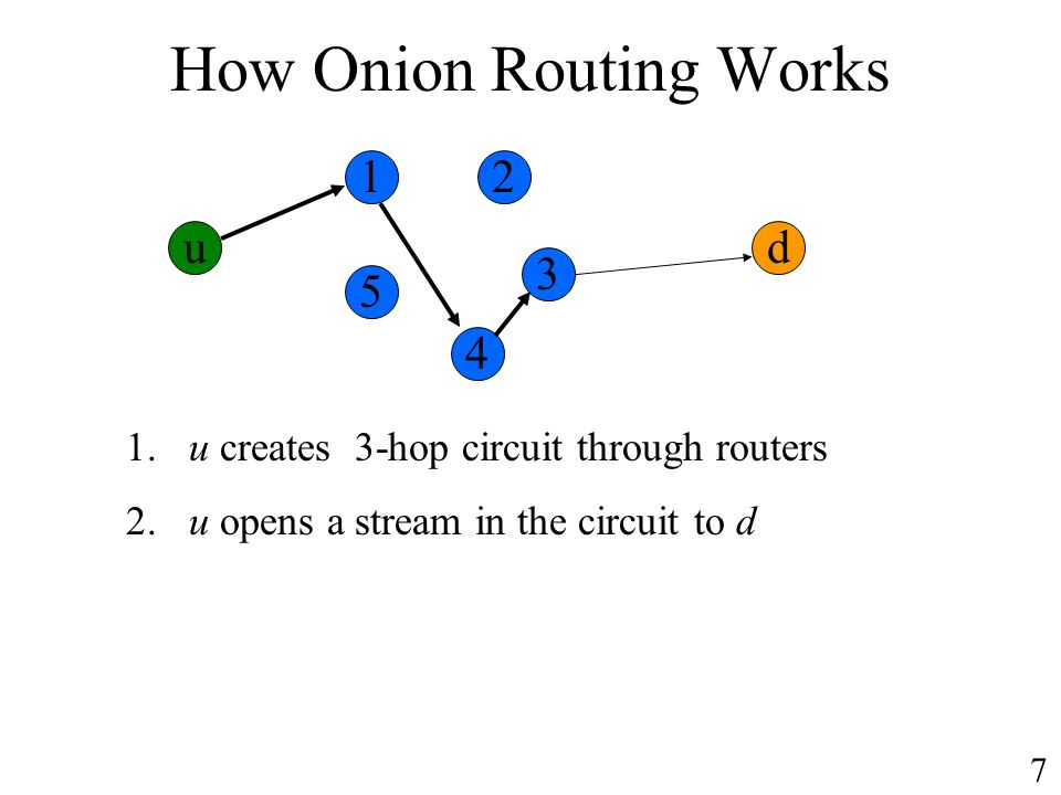How Onion Routing Works ud 1. u creates 3-hop circuit through routers 2. u opens a stream in the circuit to d 12 3 4 5 7