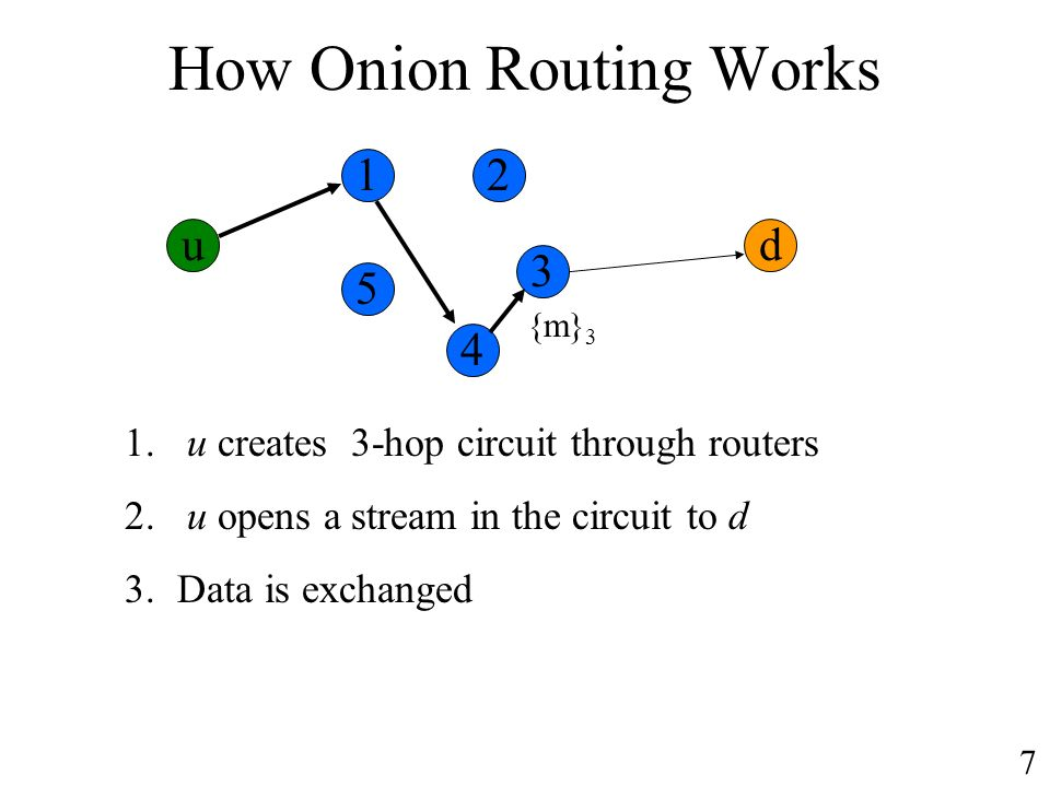 How Onion Routing Works ud 1. u creates 3-hop circuit through routers 2. u opens a stream in the circuit to d 3.Data is exchanged {m} 3 12 3 4 5 7