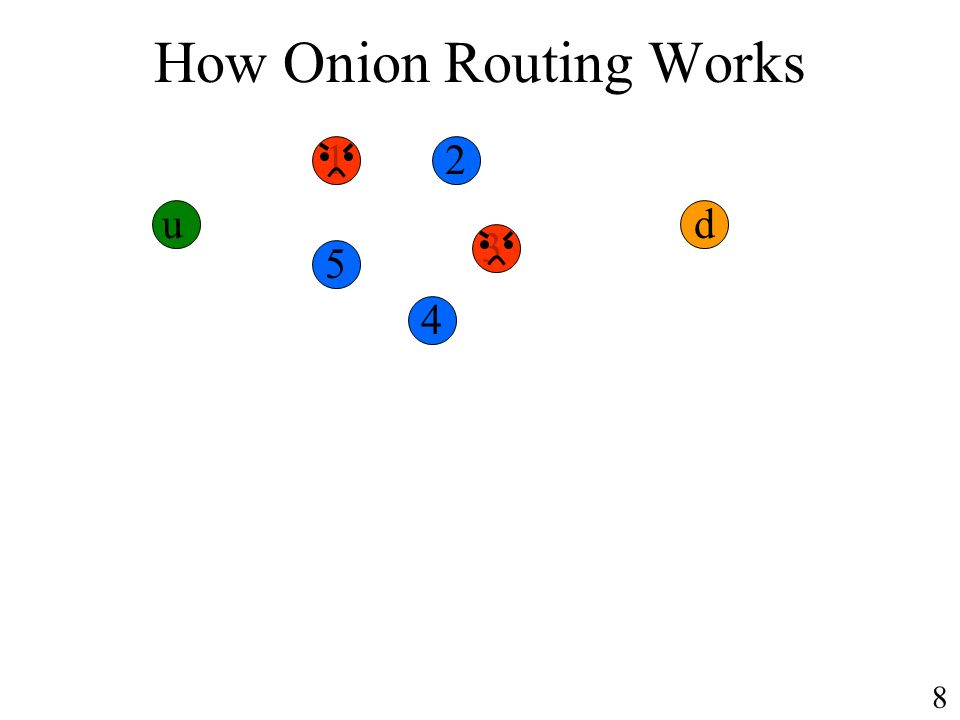 How Onion Routing Works u 12 3 4 5 d 8