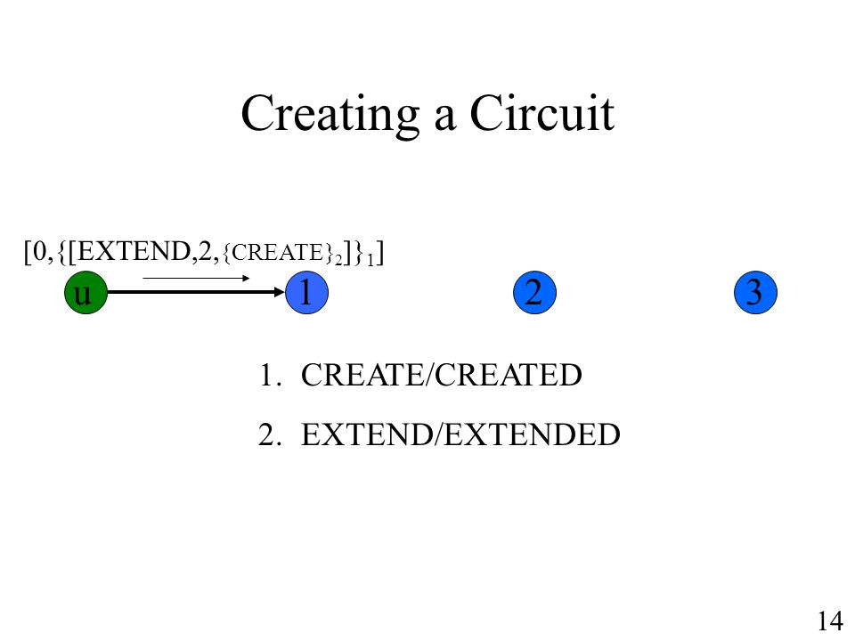 Creating a Circuit 1.CREATE/CREATED 2.EXTEND/EXTENDED [0,{[EXTEND,2, {CREATE} 2 ]} 1 ] u123 14