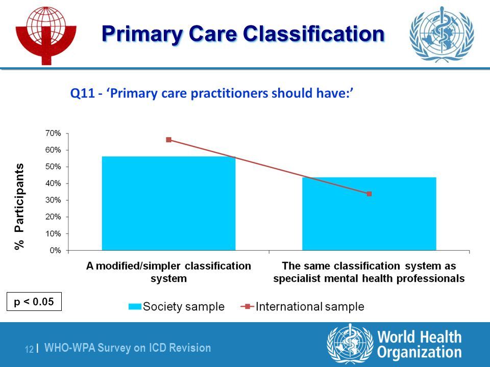 WHO-WPA Survey on ICD Revision 12 | Primary Care Classification p < 0.05