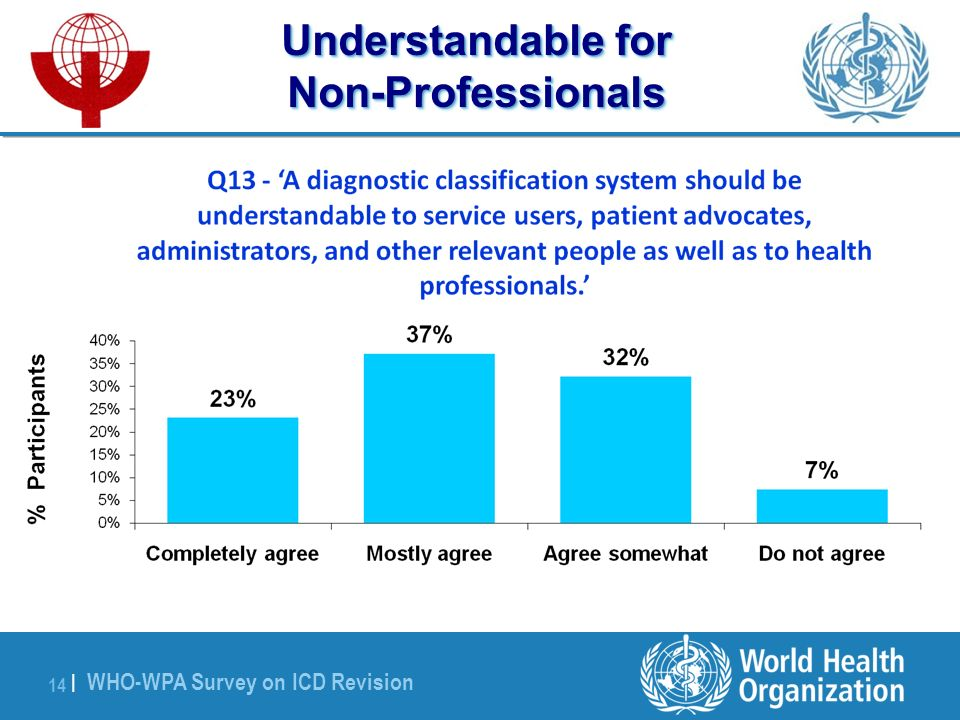WHO-WPA Survey on ICD Revision 14 | Understandable for Non-Professionals
