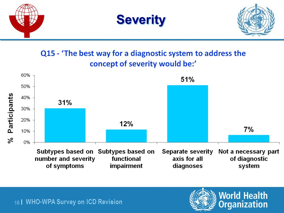 WHO-WPA Survey on ICD Revision 16 |Severity