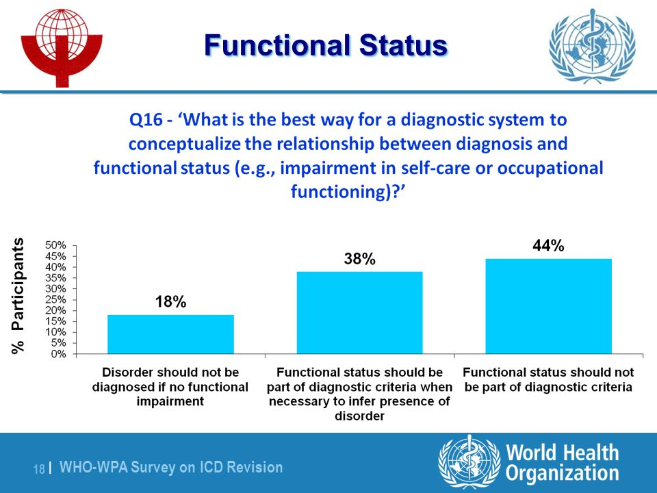 WHO-WPA Survey on ICD Revision 18 | Functional Status