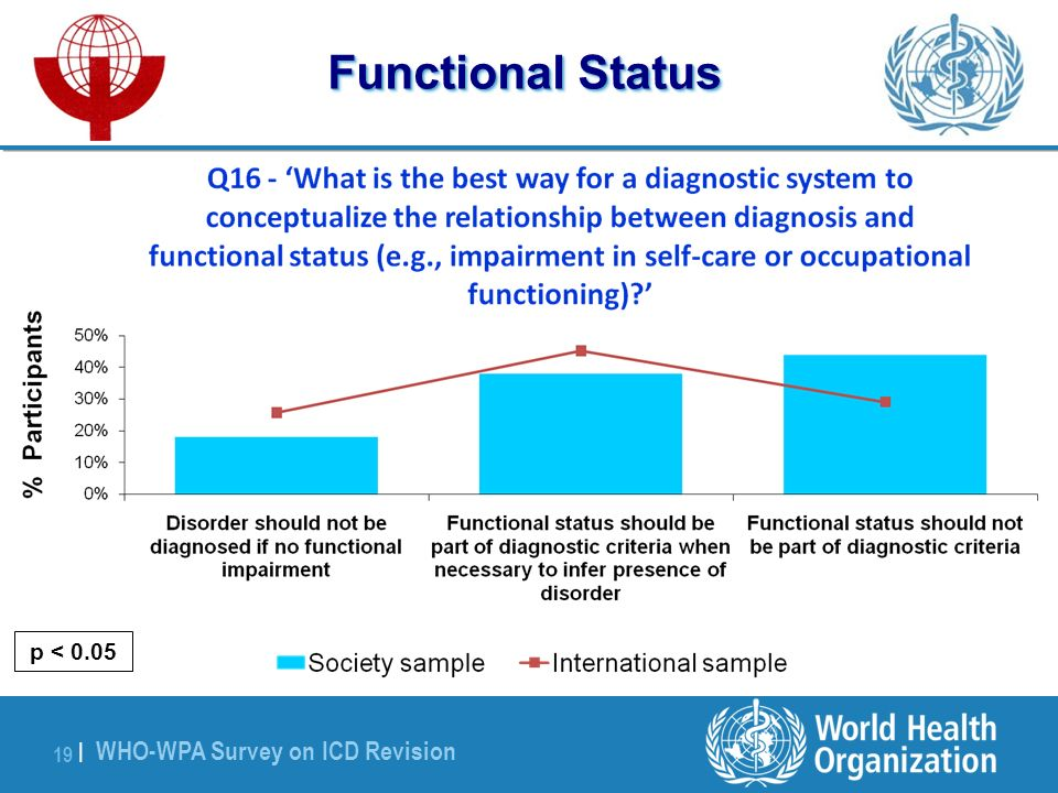WHO-WPA Survey on ICD Revision 19 | Functional Status p < 0.05