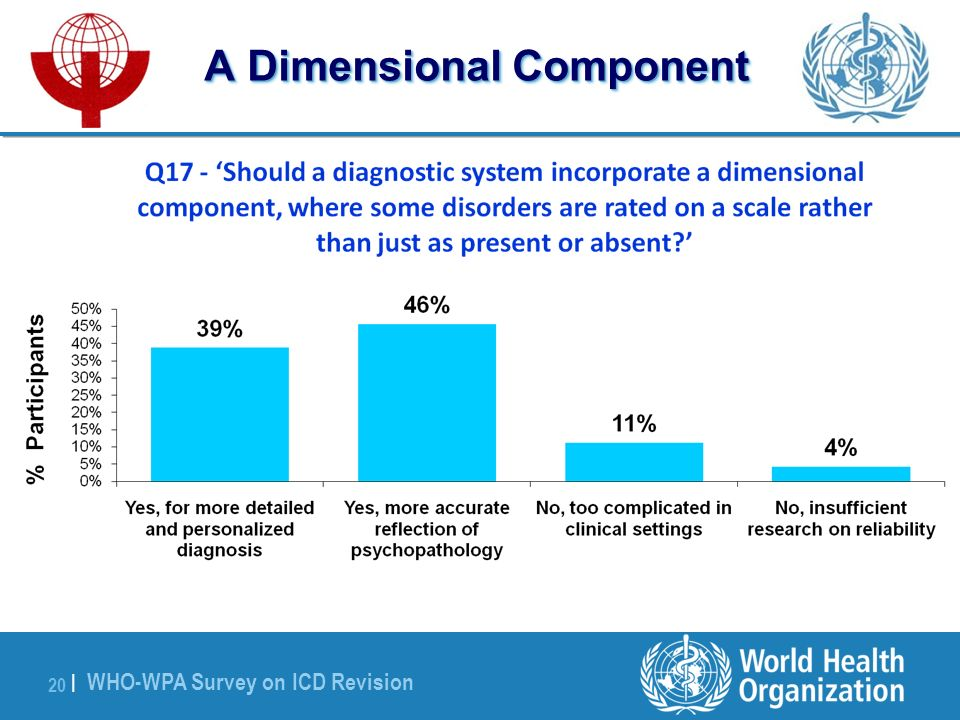 WHO-WPA Survey on ICD Revision 20 | A Dimensional Component