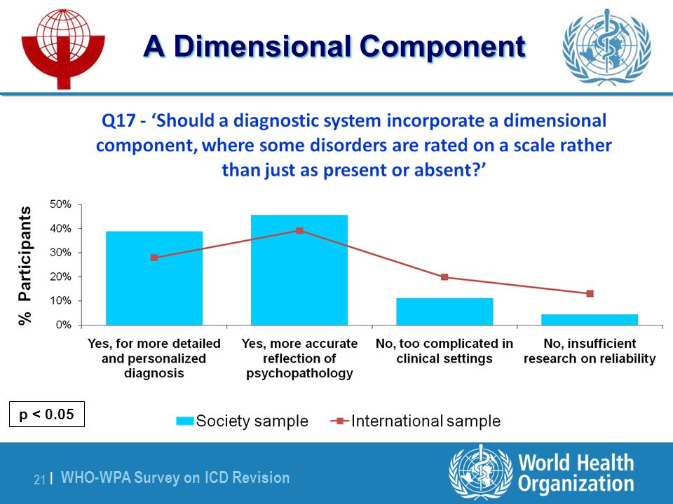 WHO-WPA Survey on ICD Revision 21 | A Dimensional Component p < 0.05