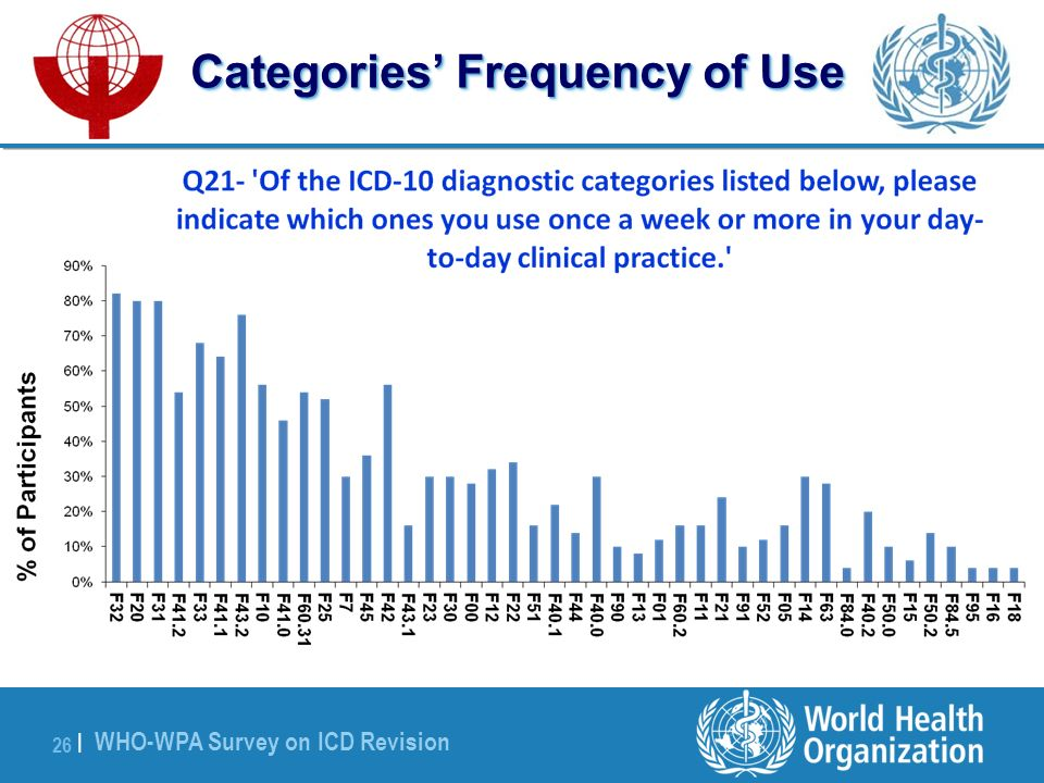 WHO-WPA Survey on ICD Revision 26 | Categories Frequency of Use
