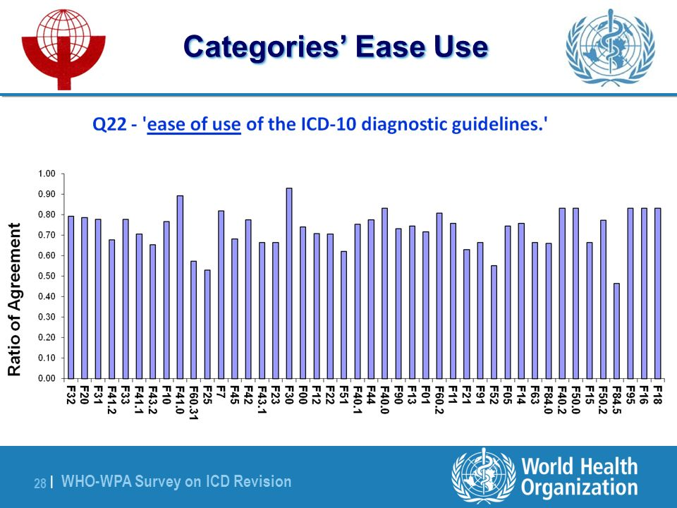 WHO-WPA Survey on ICD Revision 28 | Categories Ease Use