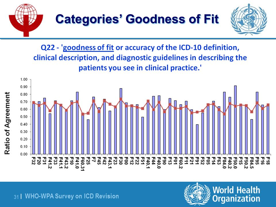 WHO-WPA Survey on ICD Revision 31 | Categories Goodness of Fit