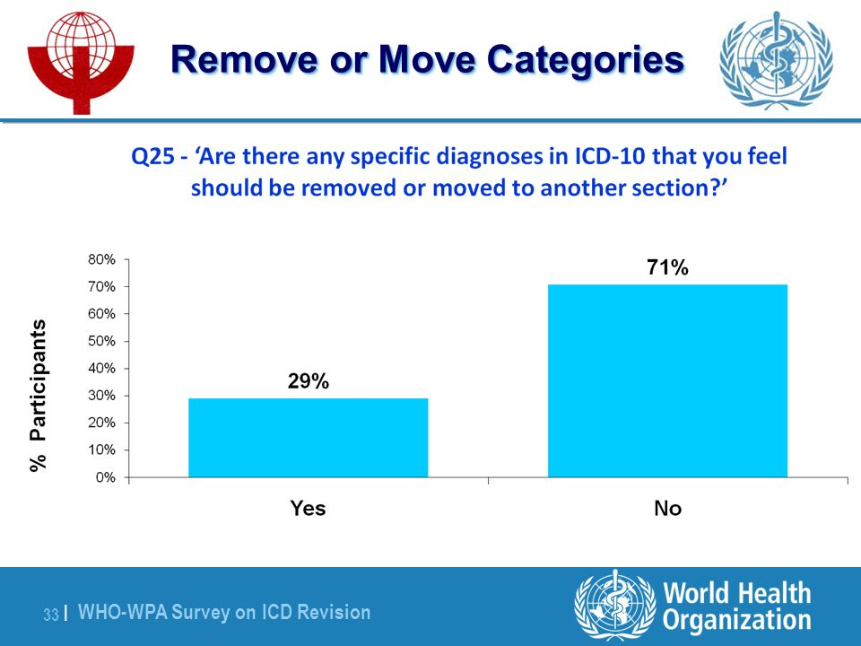 WHO-WPA Survey on ICD Revision 33 | Remove or Move Categories