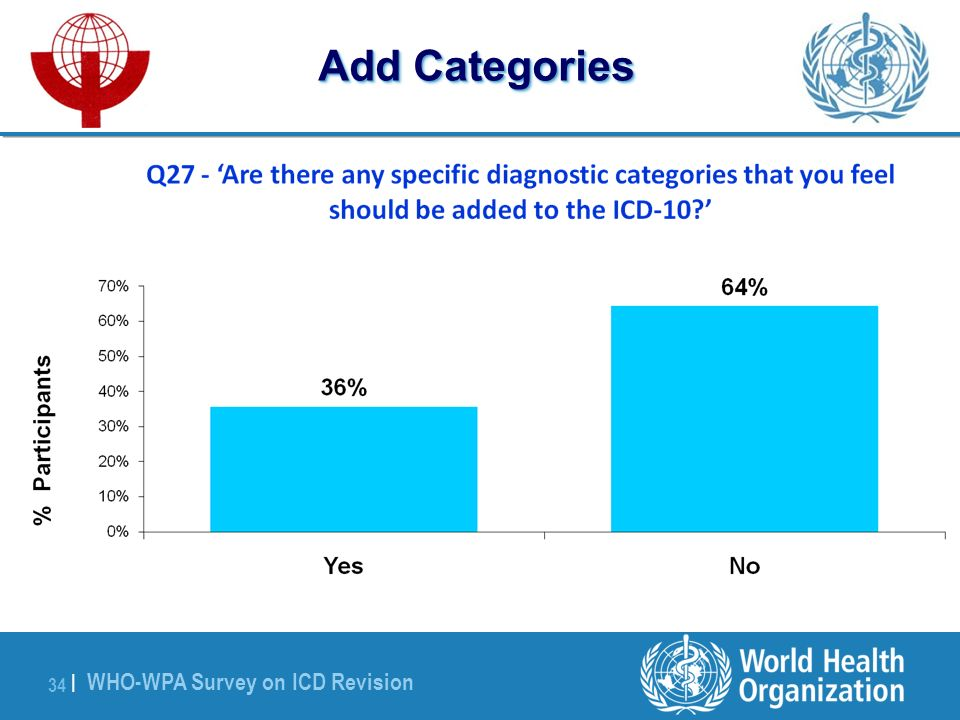 WHO-WPA Survey on ICD Revision 34 | Add Categories