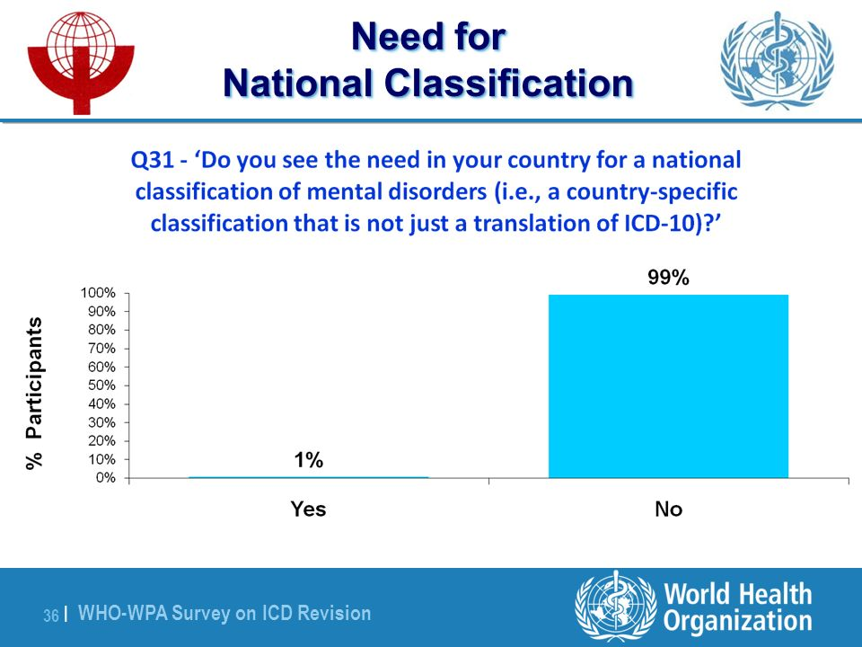 WHO-WPA Survey on ICD Revision 36 | Need for National Classification