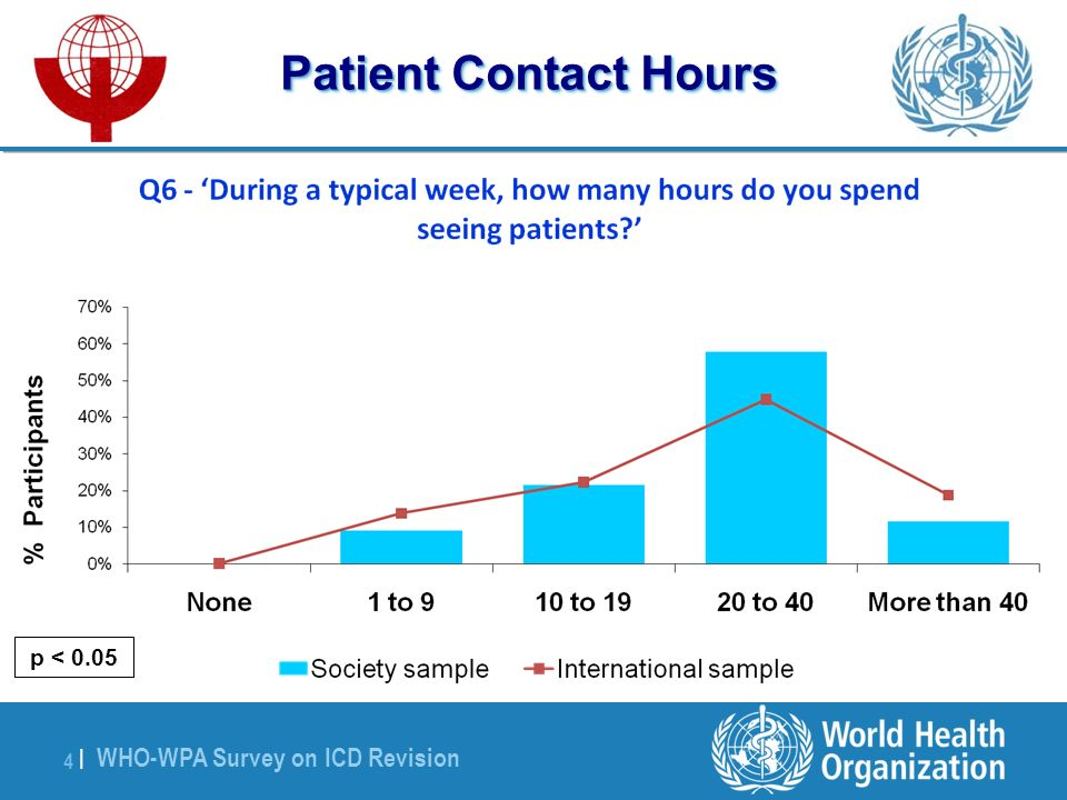 WHO-WPA Survey on ICD Revision 4 |4 | Patient Contact Hours p < 0.05