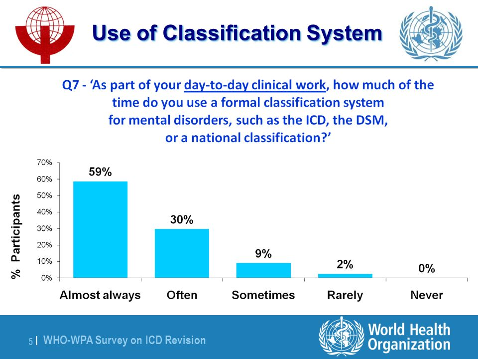 WHO-WPA Survey on ICD Revision 5 |5 | Use of Classification System