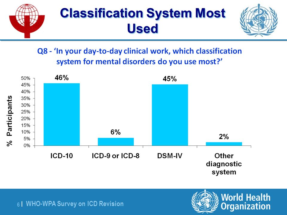 WHO-WPA Survey on ICD Revision 6 |6 | Classification System Most Used