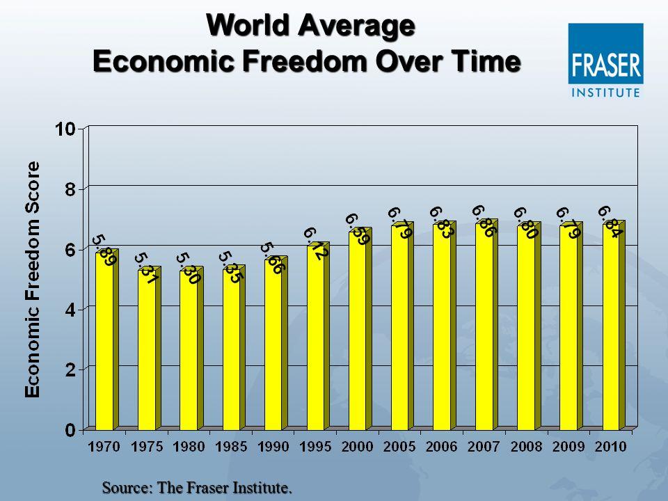 World Average Economic Freedom Over Time World Average Economic Freedom Over Time Source: The Fraser Institute.