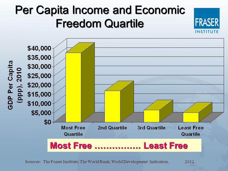 Per Capita Income and Economic Freedom Quartile Sources: The Fraser Institute; The World Bank, World Development Indicators, 2012. Most Free ……………. Le