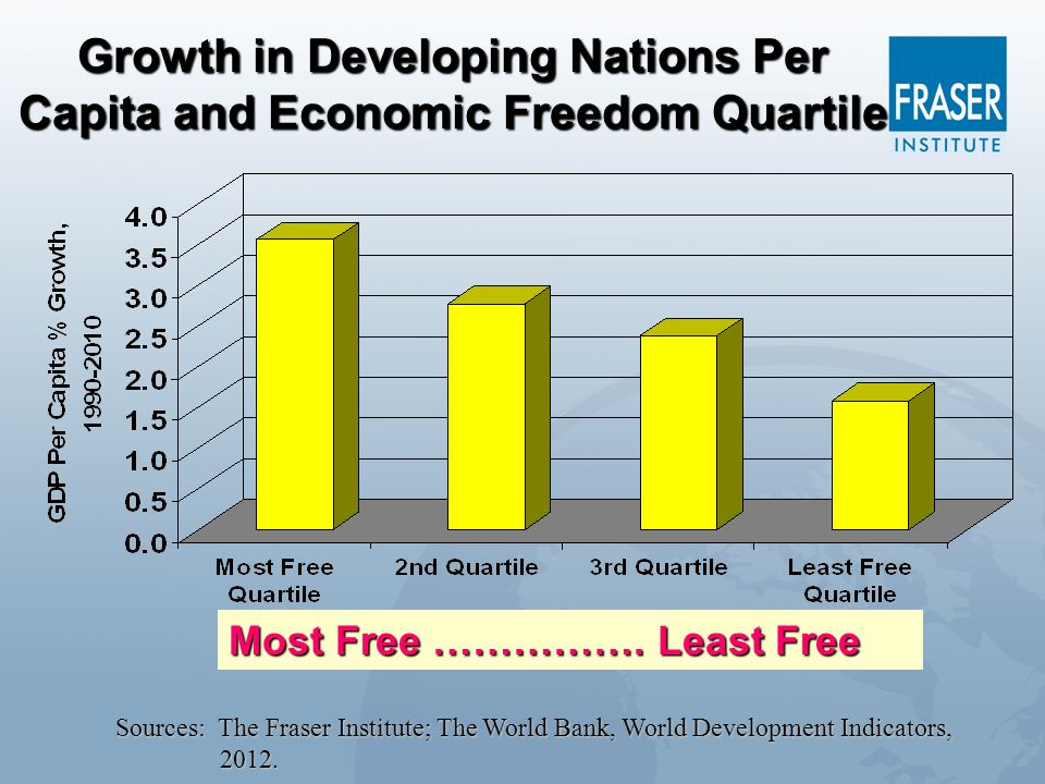 Growth in Developing Nations Per Capita and Economic Freedom Quartile Sources: The Fraser Institute; The World Bank, World Development Indicators, 201