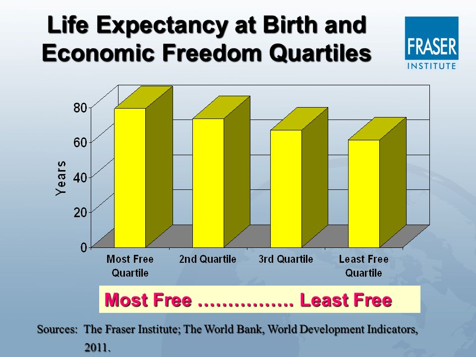 Life Expectancy at Birth and Economic Freedom Quartiles Sources: The Fraser Institute; The World Bank, World Development Indicators, 2011. Most Free …